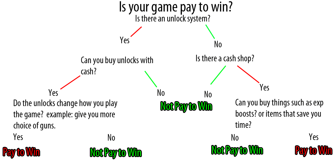 Pay To Win Definition
